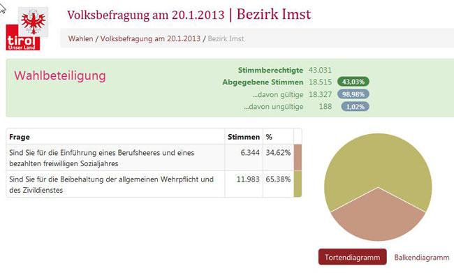 VolksbefragungImst2013