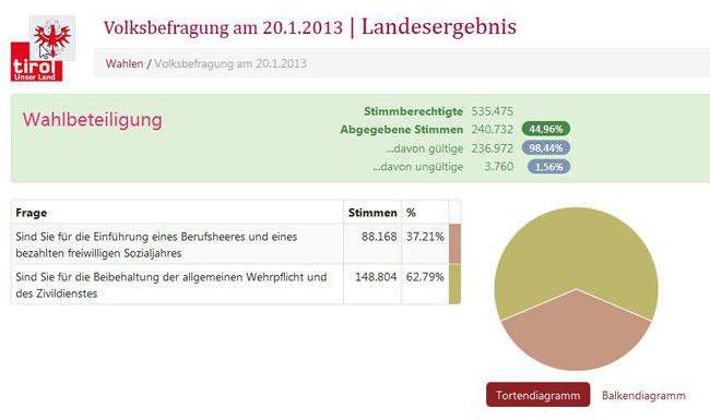VolksbefragungTirol2013