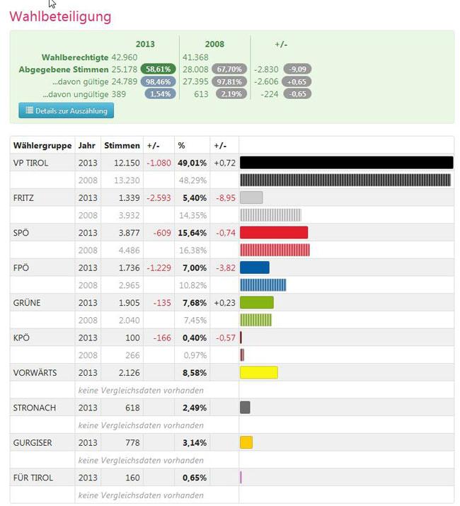 WahlbeteiligungBezirkImstLTW2013