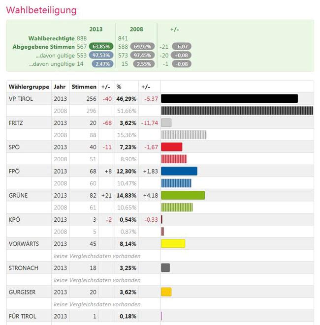 WahlergebnisObsteigLTW2013
